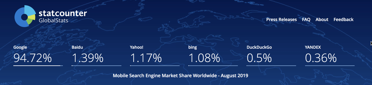 chart depicting google share of mobile search market as of august 2019