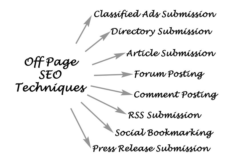 graphic depicting the various aspects of off-page seo