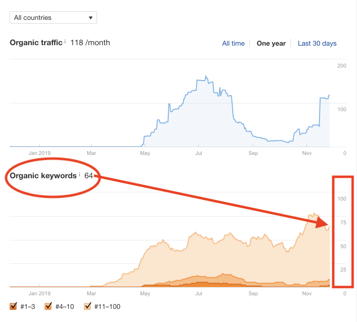 Screenshot of Organic Keywords growth chart in Ahrefs