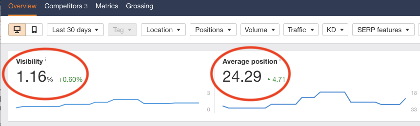 Screenshot with red circles around Visibility and Average Position in Ahrefs