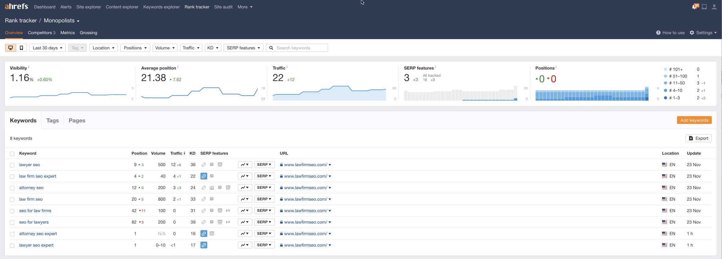 Screenshot of the chart illustrating Rankings Growth in ahrefs