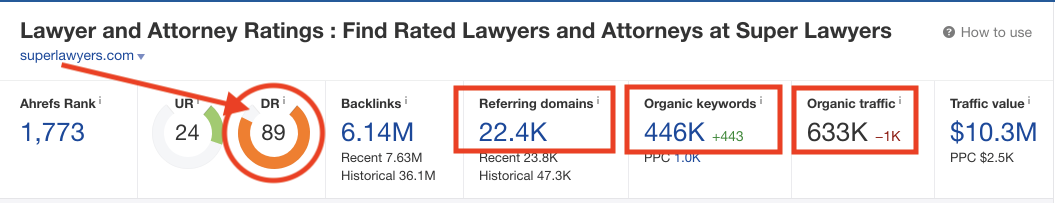screenshot of the ahrefs dashboard for superlawyers.com