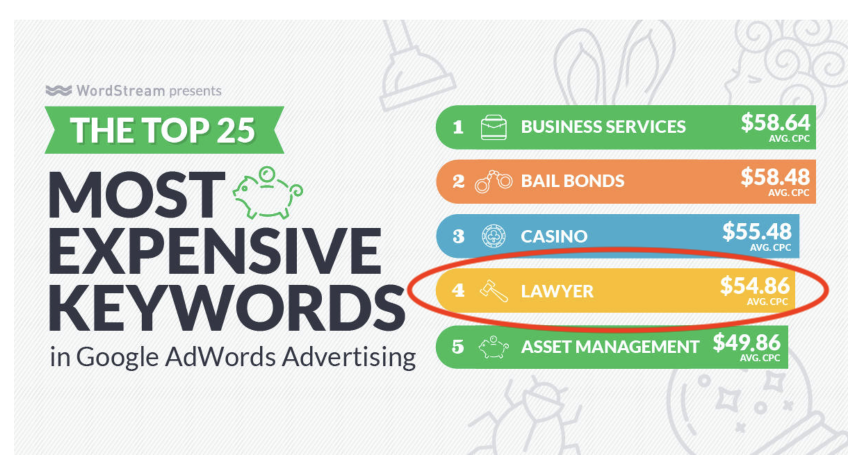 image from wordstream showing the 5 most expensive keywords on the Adwords platform